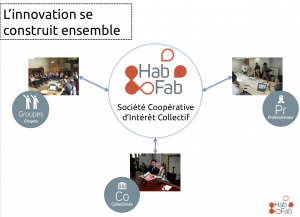 Schema InnovationHabFab
